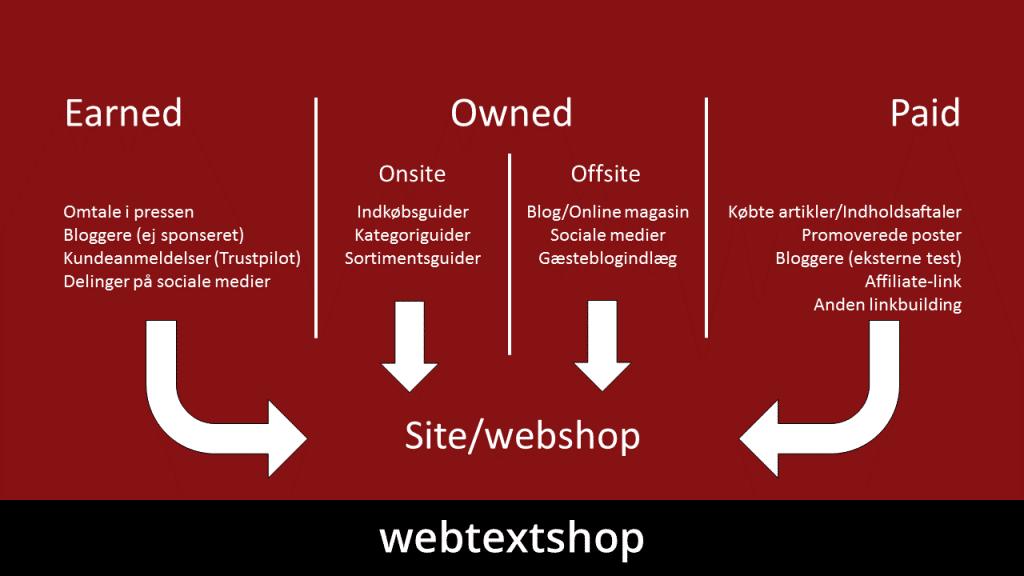 Ved at have flere medier i dine forskellige content marketing kanaler, kan du skabe en masse relevant trafik til din webshop eller hjemmeside.